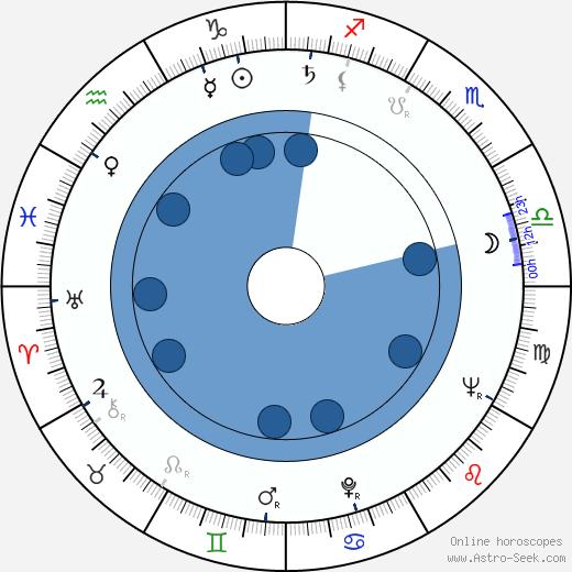 Steve Peck wikipedia, horoscope, astrology, instagram