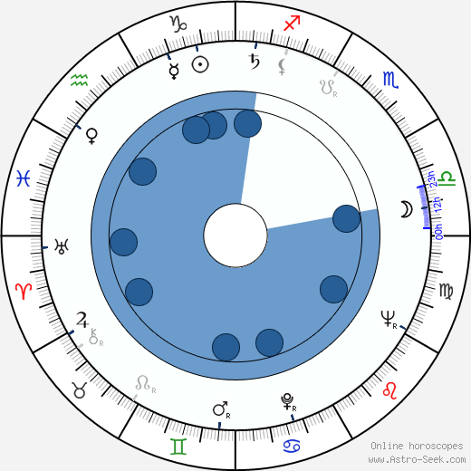 Tellervo Koivisto wikipedia, horoscope, astrology, instagram