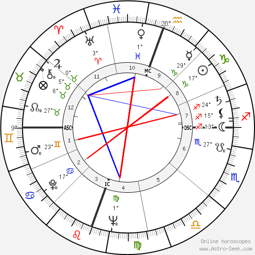 Terry Moore birth chart, biography, wikipedia 2019, 2020