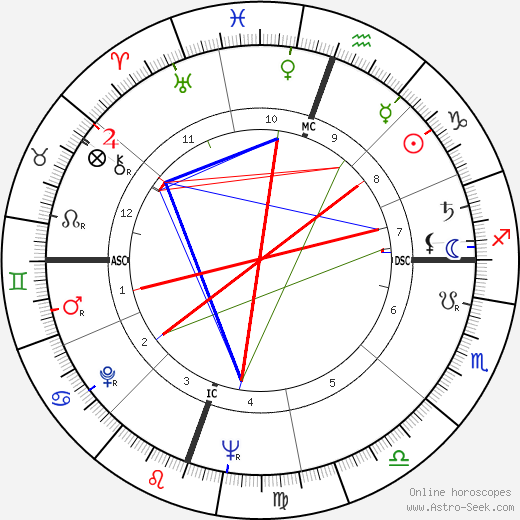Terry Moore astro natal birth chart, Terry Moore horoscope, astrology