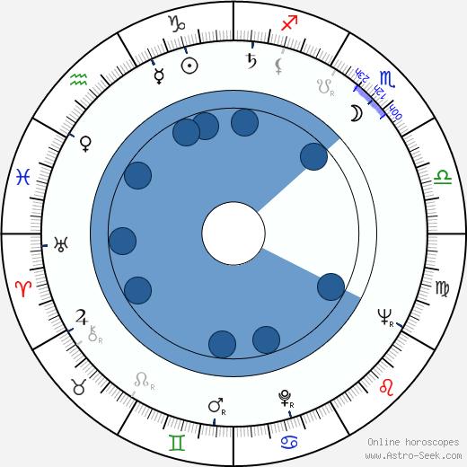 Vladimir Bychkov wikipedia, horoscope, astrology, instagram