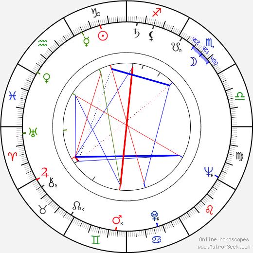 Vladimir Bychkov birth chart, Vladimir Bychkov astro natal horoscope, astrology