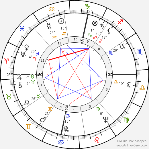 Xavier Dor birth chart, biography, wikipedia 2019, 2020