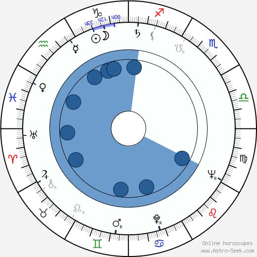 Zdeněk Ornest wikipedia, horoscope, astrology, instagram