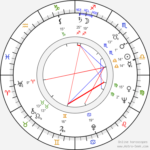Achim Hübner birth chart, biography, wikipedia 2018, 2019