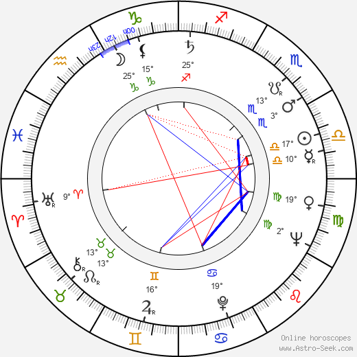 Aleksandr Kutepov birth chart, biography, wikipedia 2019, 2020