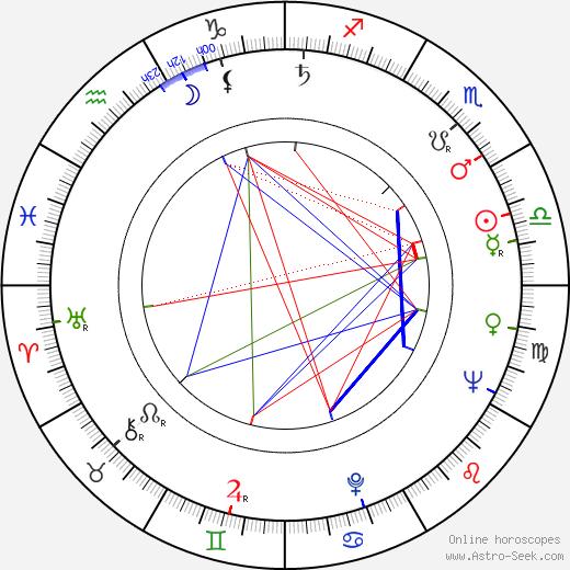Aleksandr Kutepov astro natal birth chart, Aleksandr Kutepov horoscope, astrology