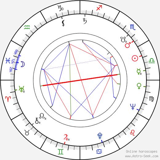 Alena Kreuzmannová astro natal birth chart, Alena Kreuzmannová horoscope, astrology