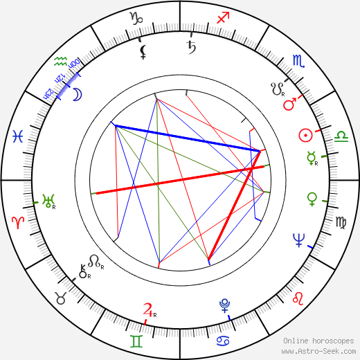 Alice Allyn astro natal birth chart, Alice Allyn horoscope, astrology