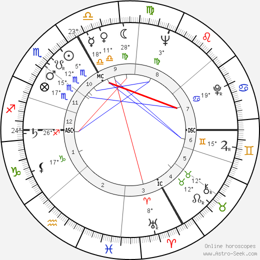 André Brasilier birth chart, biography, wikipedia 2019, 2020