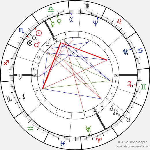André Brasilier день рождения гороскоп, André Brasilier Натальная карта онлайн