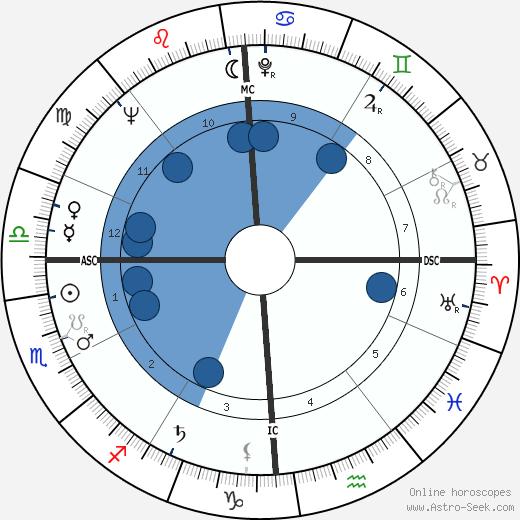 Bartolomeo Sorge wikipedia, horoscope, astrology, instagram
