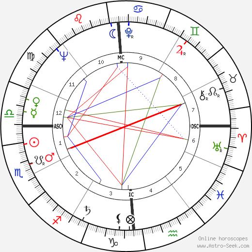 Bartolomeo Sorge день рождения гороскоп, Bartolomeo Sorge Натальная карта онлайн