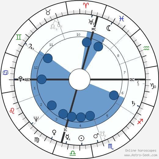 Bernard Capillon wikipedia, horoscope, astrology, instagram