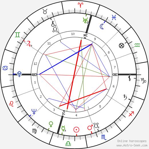 Bernard Capillon день рождения гороскоп, Bernard Capillon Натальная карта онлайн