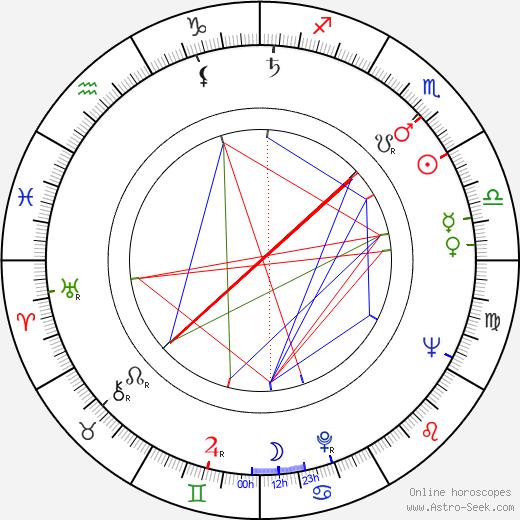 Bohdan Wróblewski birth chart, Bohdan Wróblewski astro natal horoscope, astrology