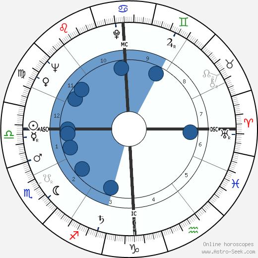 Bruno Cremer wikipedia, horoscope, astrology, instagram