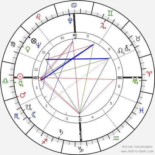 Bruno Cremer tema natale, oroscopo, Bruno Cremer oroscopi gratuiti, astrologia