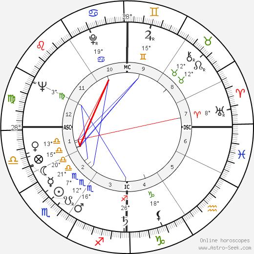 Bud Spencer birth chart, biography, wikipedia 2019, 2020