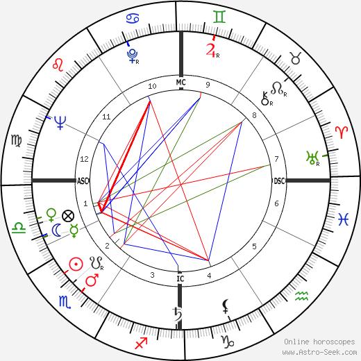 Bud Spencer astro natal birth chart, Bud Spencer horoscope, astrology
