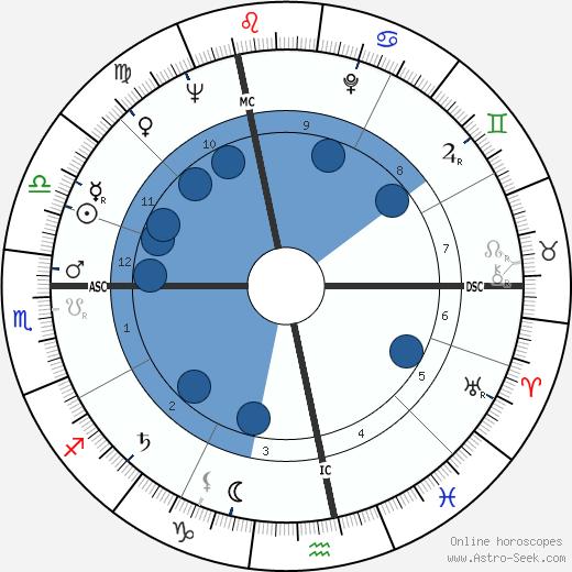 Daniel Wayenberg wikipedia, horoscope, astrology, instagram