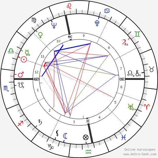 Daniel Wayenberg birth chart, Daniel Wayenberg astro natal horoscope, astrology