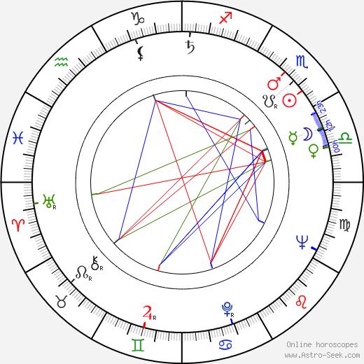 Fumio Watanabe astro natal birth chart, Fumio Watanabe horoscope, astrology