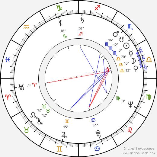 George Orrison birth chart, biography, wikipedia 2019, 2020