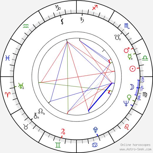 Георге Витанидис Gheorghe Vitanidis день рождения гороскоп, Gheorghe Vitanidis Натальная карта онлайн