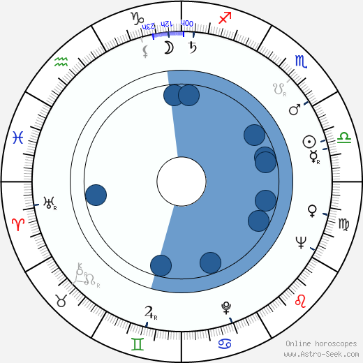 Harvey L. Bryant wikipedia, horoscope, astrology, instagram