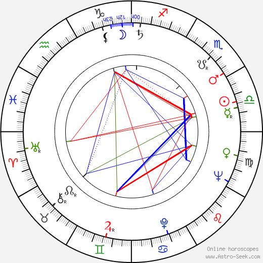 Harvey L. Bryant день рождения гороскоп, Harvey L. Bryant Натальная карта онлайн
