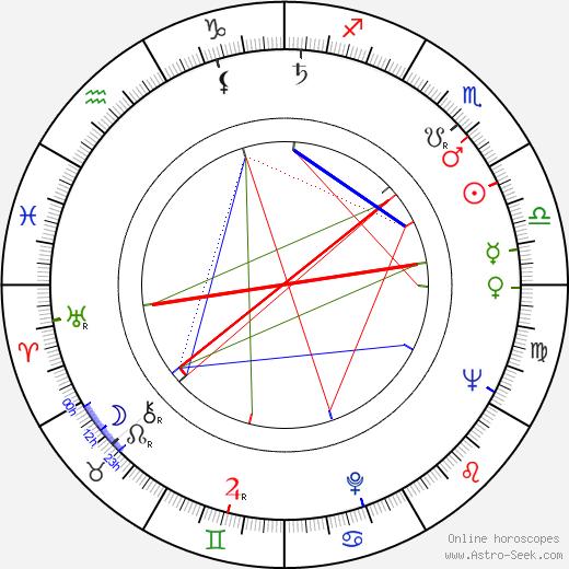 Henri Cueco tema natale, oroscopo, Henri Cueco oroscopi gratuiti, astrologia