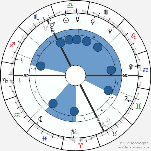 Italo Scortichini wikipedia, horoscope, astrology, instagram