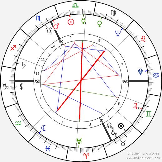 Italo Scortichini tema natale, oroscopo, Italo Scortichini oroscopi gratuiti, astrologia