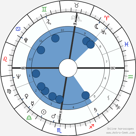 Jean-Pierre Fourcade horoscope, astrology, sign, zodiac, date of birth, instagram