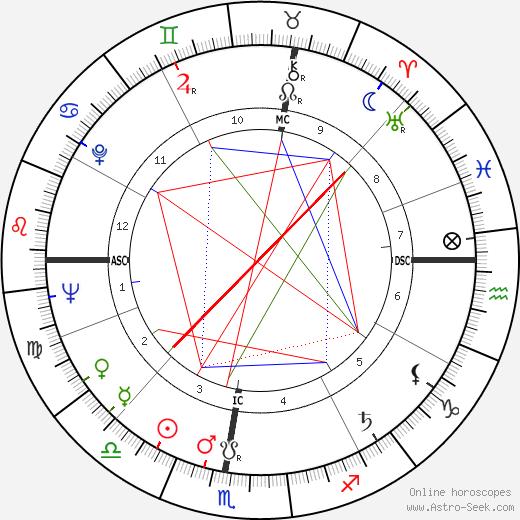 Jean-Pierre Fourcade день рождения гороскоп, Jean-Pierre Fourcade Натальная карта онлайн