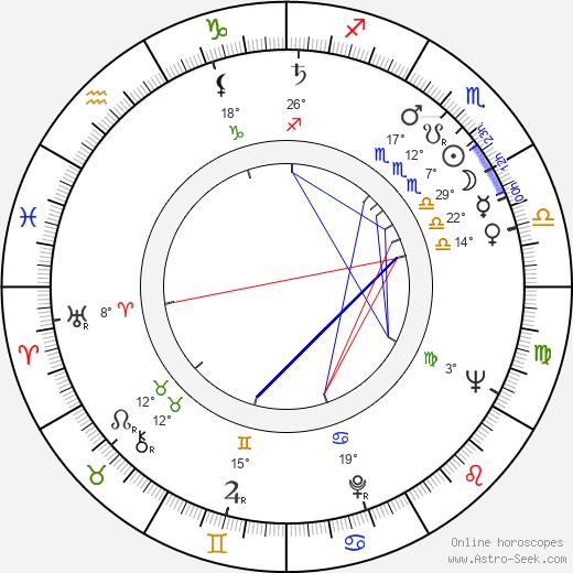 Jessica James birth chart, biography, wikipedia 2020, 2021