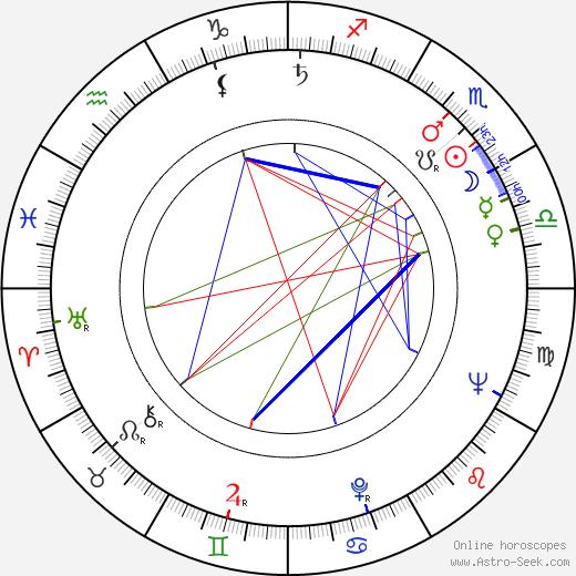 Jessica James birth chart, Jessica James astro natal horoscope, astrology