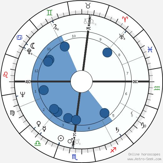 Jim Brosnan wikipedia, horoscope, astrology, instagram