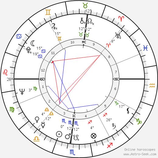 Jim Brosnan birth chart, biography, wikipedia 2019, 2020