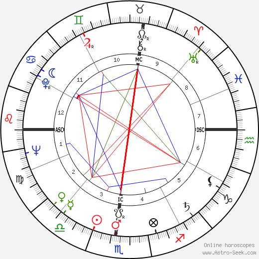Jim Brosnan astro natal birth chart, Jim Brosnan horoscope, astrology