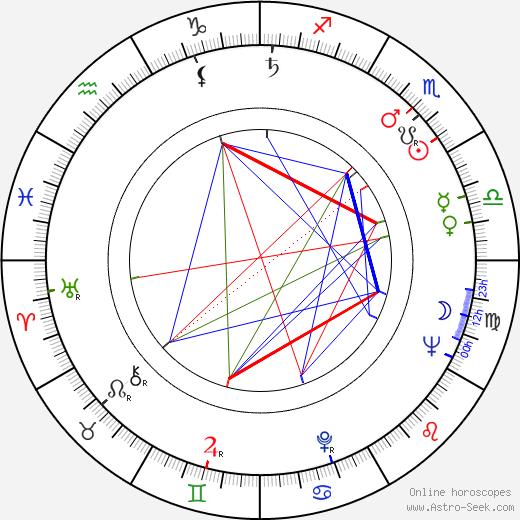 Jiří Brabenec birth chart, Jiří Brabenec astro natal horoscope, astrology