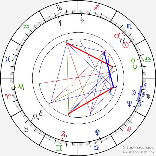 Joan Plowright tema natale, oroscopo, Joan Plowright oroscopi gratuiti, astrologia