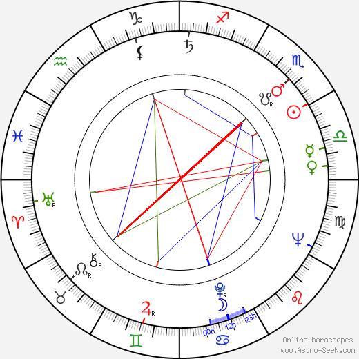 Jozef Skovay birth chart, Jozef Skovay astro natal horoscope, astrology