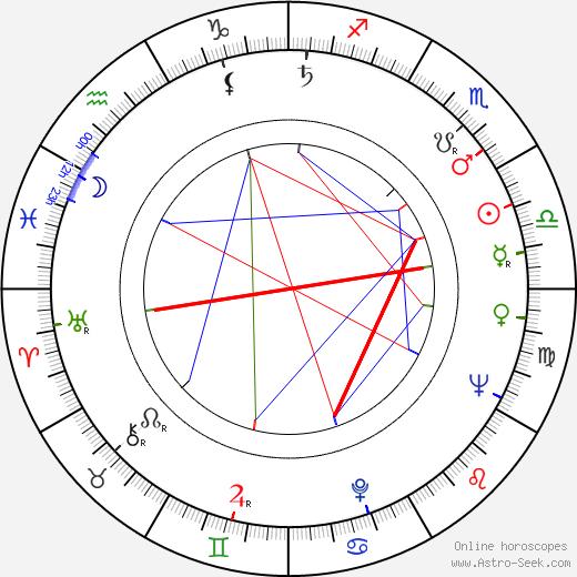 Lajos Galambos tema natale, oroscopo, Lajos Galambos oroscopi gratuiti, astrologia