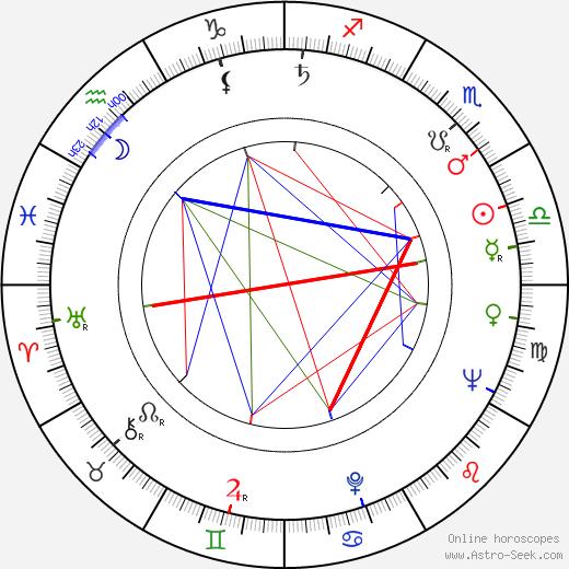 Leena Huttunen astro natal birth chart, Leena Huttunen horoscope, astrology