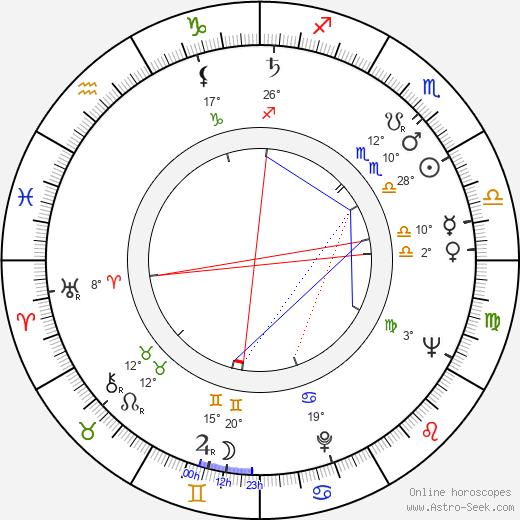 Lev Yashin birth chart, biography, wikipedia 2020, 2021