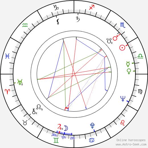 Lev Yashin birth chart, Lev Yashin astro natal horoscope, astrology