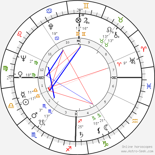 Liselotte Pulver birth chart, biography, wikipedia 2018, 2019