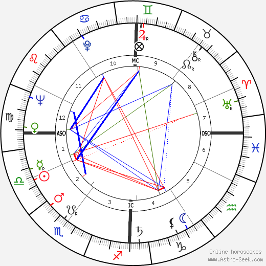 Liselotte Pulver astro natal birth chart, Liselotte Pulver horoscope, astrology